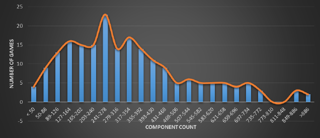 component graph-01