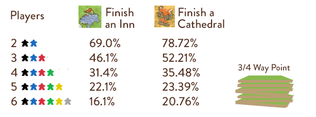 Carcassonne Tile Odds