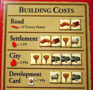 In Catan, players cannot construct buildings without the correct resources.